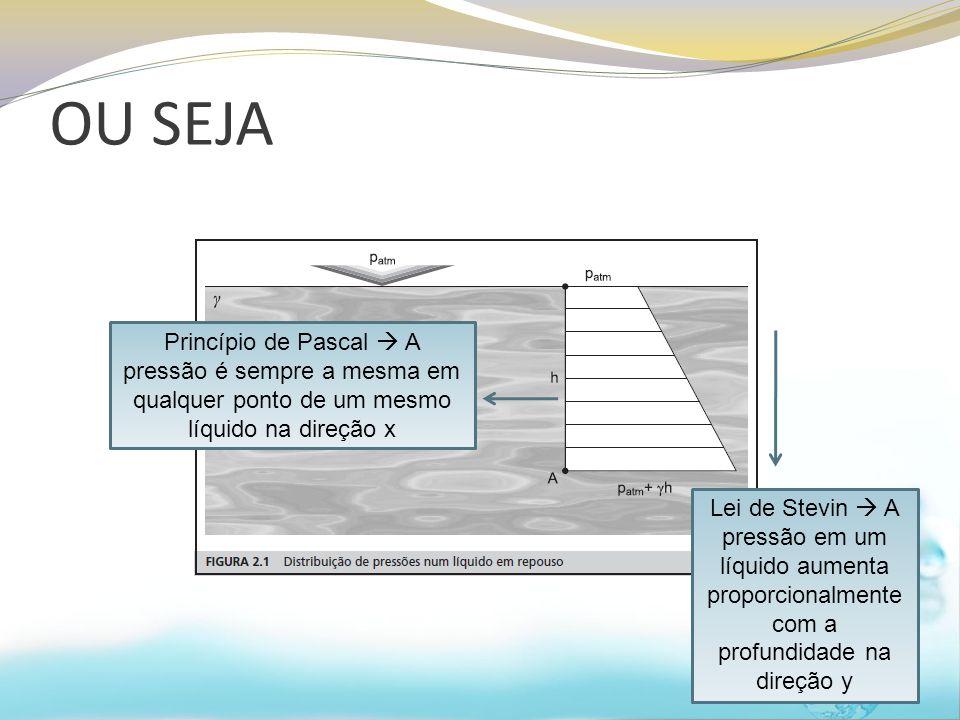 OU SEJA Princípio de Pascal  A pressão é sempre a mesma em qualquer ponto de um mesmo líquido na direção x.