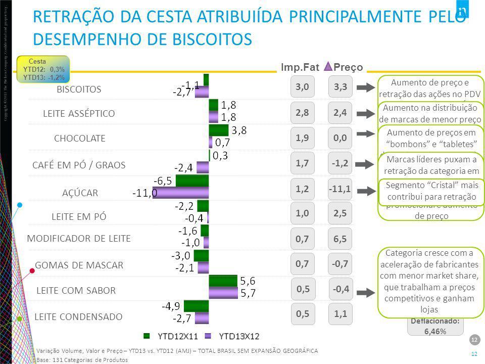 RETRAÇÃO DA CESTA ATRIBUIÍDA PRINCIPALMENTE PELO DESEMPENHO DE BISCOITOS
