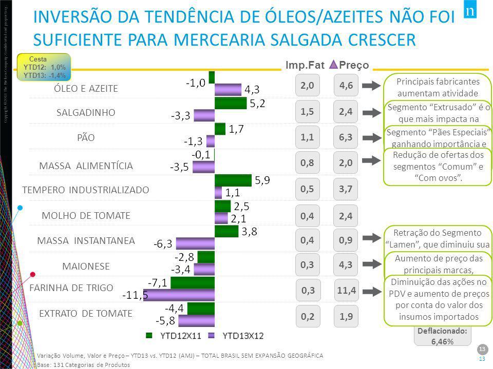 INVERSÃO DA TENDÊNCIA DE ÓLEOS/AZEITES NÃO FOI SUFICIENTE PARA MERCEARIA SALGADA CRESCER