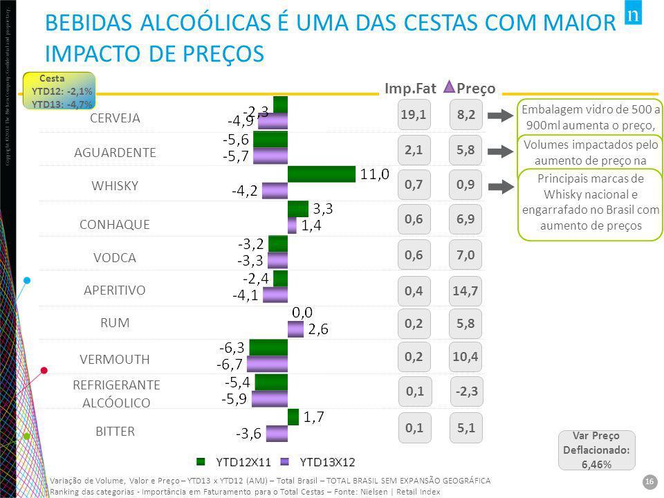BEBIDAS ALCOÓLICAS É UMA DAS CESTAS COM MAIOR IMPACTO DE PREÇOS