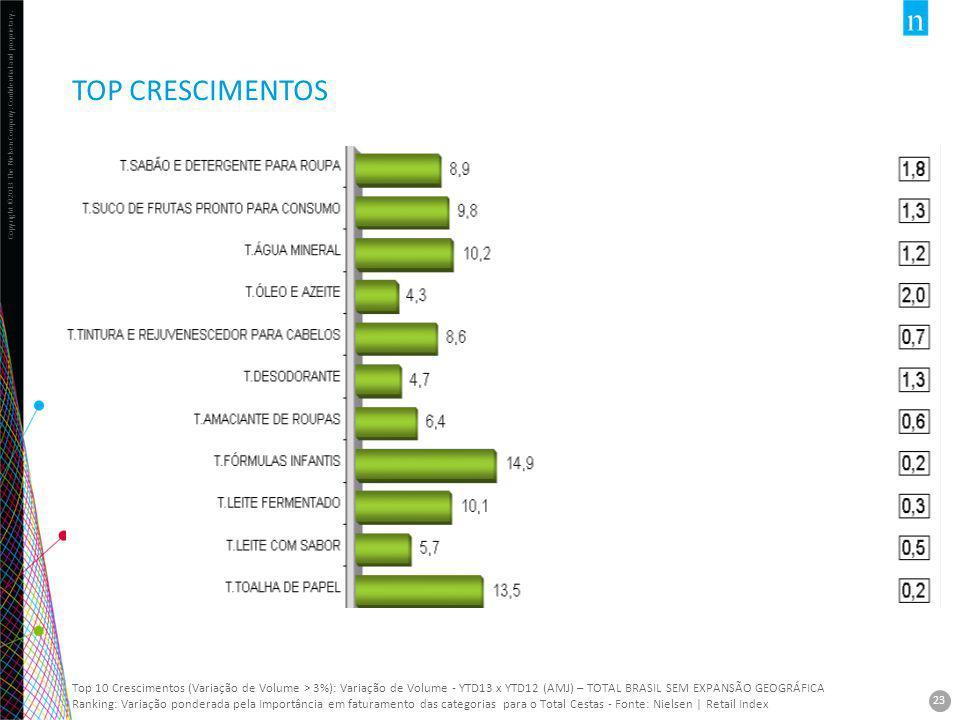 TOP CRESCIMENTOS Top 10 Crescimentos (Variação de Volume > 3%): Variação de Volume - YTD13 x YTD12 (AMJ) – TOTAL BRASIL SEM EXPANSÃO GEOGRÁFICA.