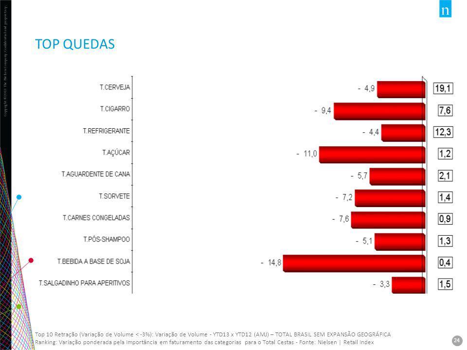 TOP QUEDAS Top 10 Retração (Variação de Volume < -3%): Variação de Volume - YTD13 x YTD12 (AMJ) – TOTAL BRASIL SEM EXPANSÃO GEOGRÁFICA.