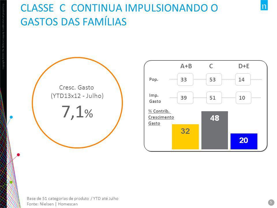 7,1% CLASSE C CONTINUA IMPULSIONANDO O GASTOS DAS FAMÍLIAS