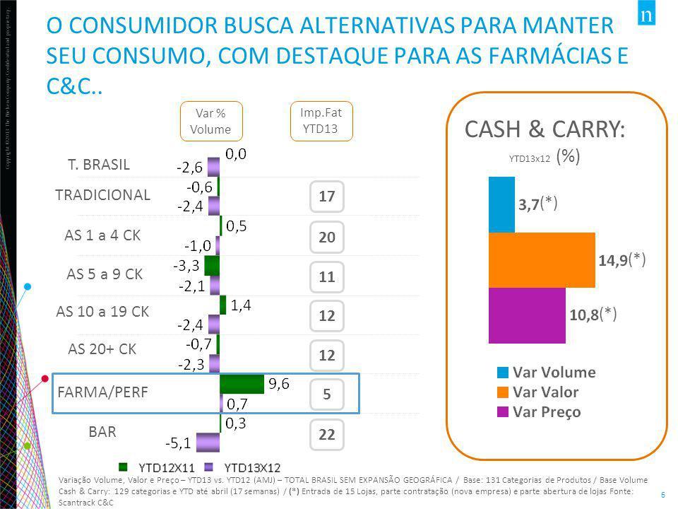 O CONSUMIDOR BUSCA ALTERNATIVAS PARA MANTER SEU CONSUMO, COM DESTAQUE PARA AS FARMÁCIAS E C&C..