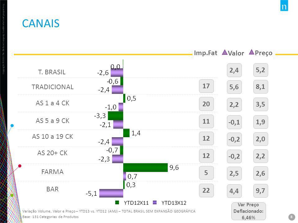 CANAIS Imp.Fat Valor Preço 2,4 5,2 T. BRASIL TRADICIONAL 17 5,6 8,1