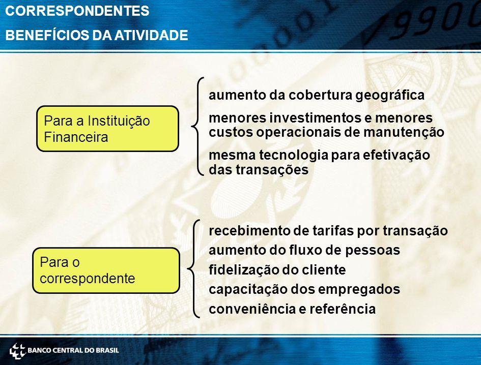 CORRESPONDENTES BENEFÍCIOS DA ATIVIDADE. aumento da cobertura geográfica. menores investimentos e menores custos operacionais de manutenção.