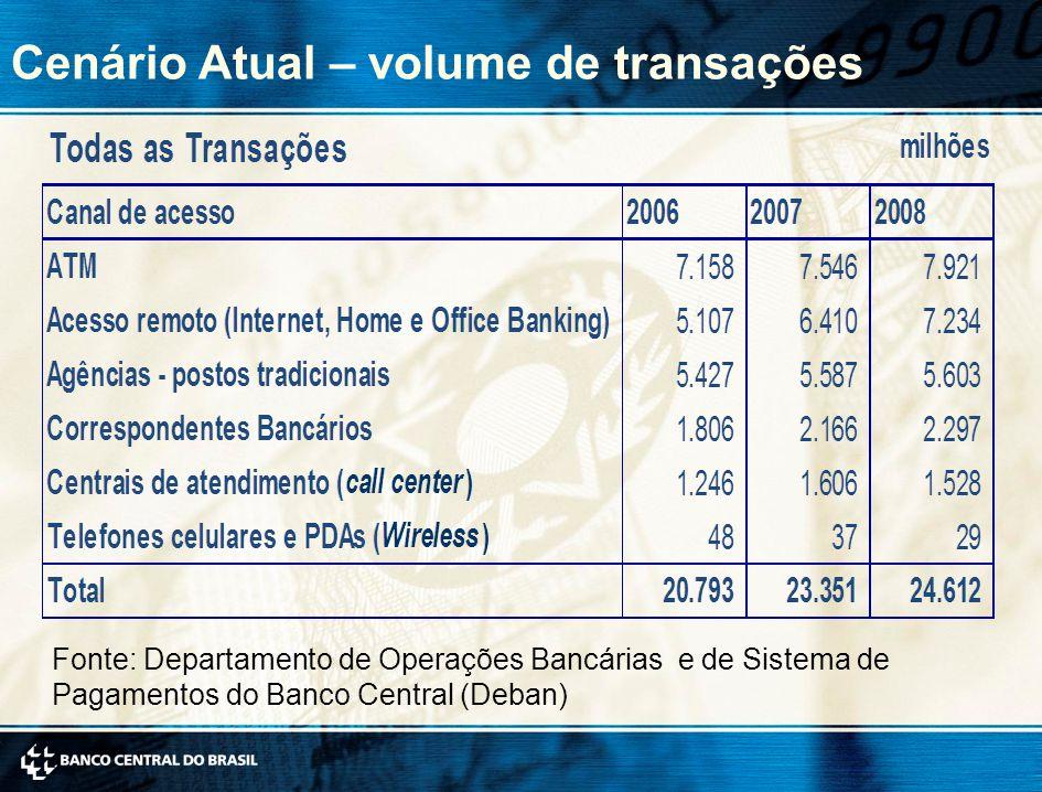 Cenário Atual – volume de transações