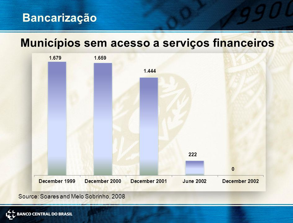 Municípios sem acesso a serviços financeiros