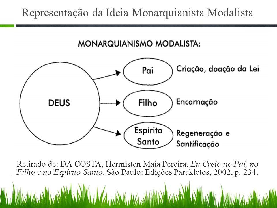 Representação da Ideia Monarquianista Modalista