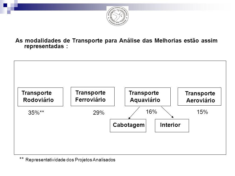 As modalidades de Transporte para Análise das Melhorias estão assim representadas :
