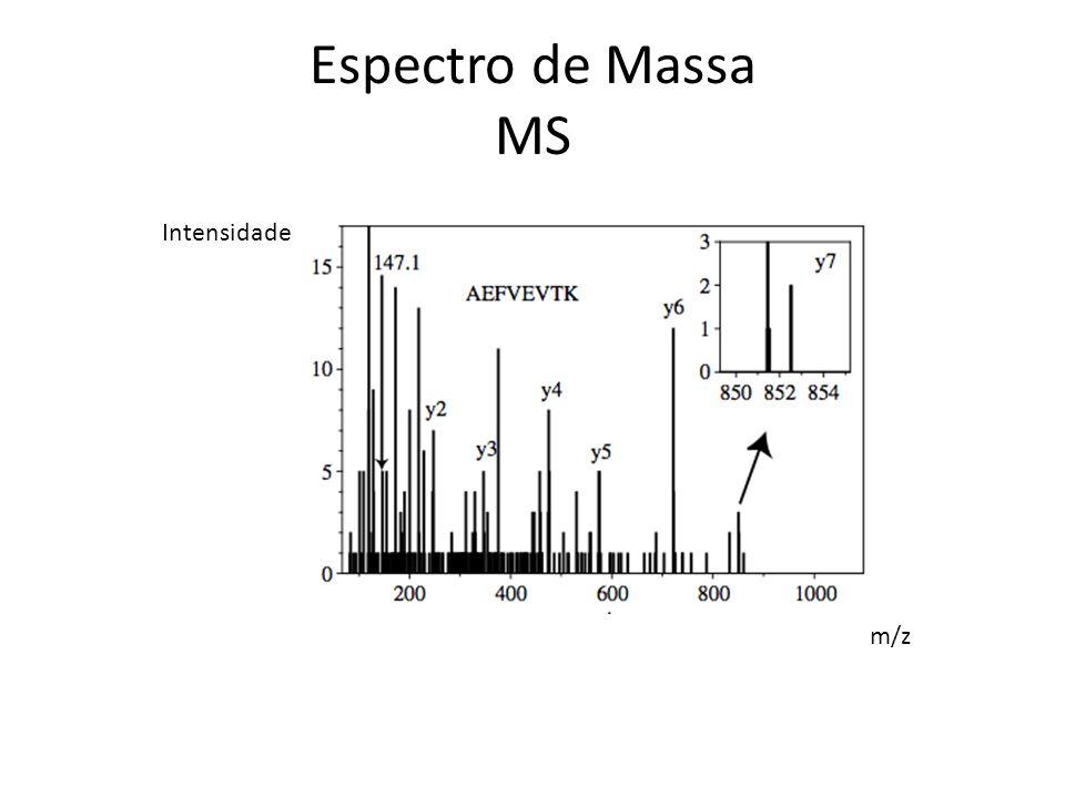 Espectro de Massa MS Intensidade m/z