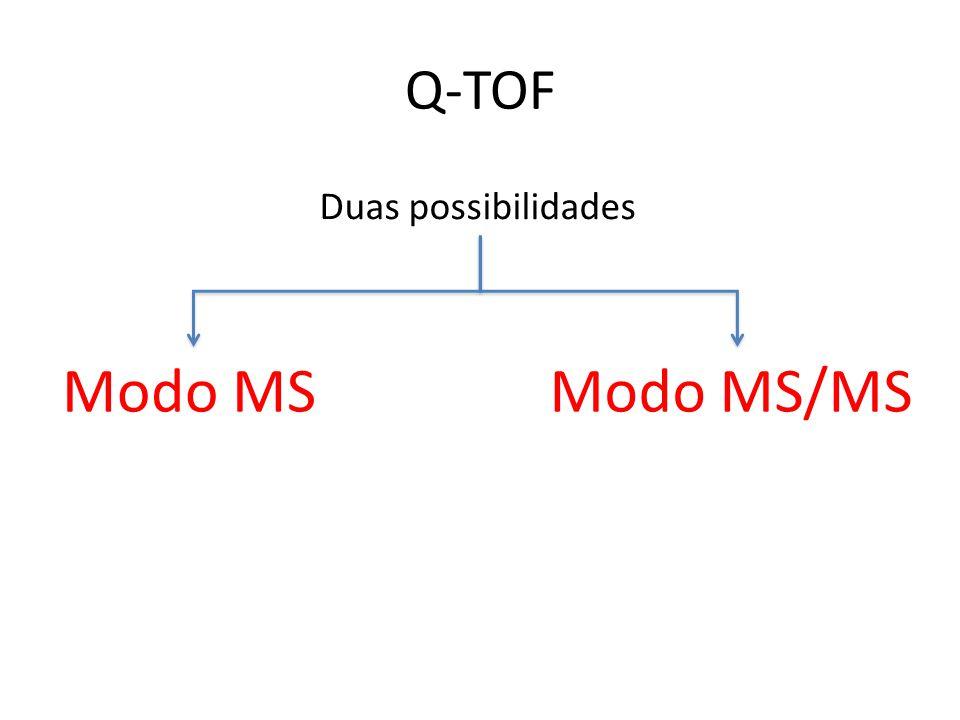 Q-TOF Duas possibilidades Modo MS Modo MS/MS