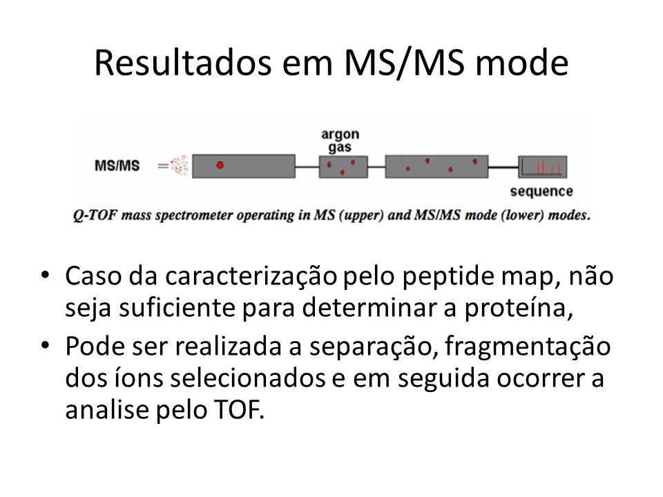 Resultados em MS/MS mode