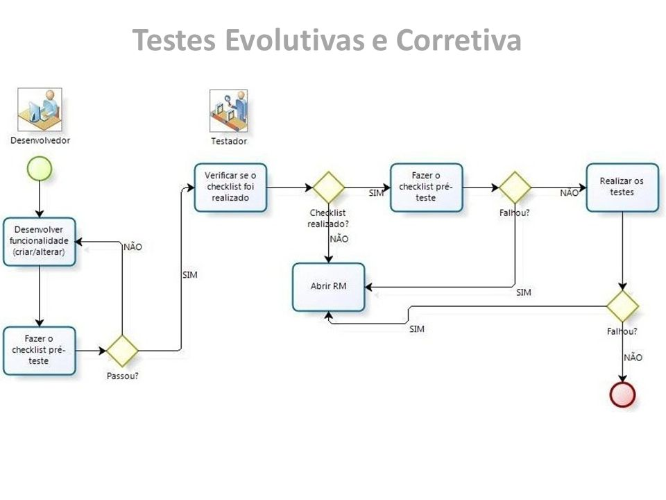 Testes Evolutivas e Corretiva