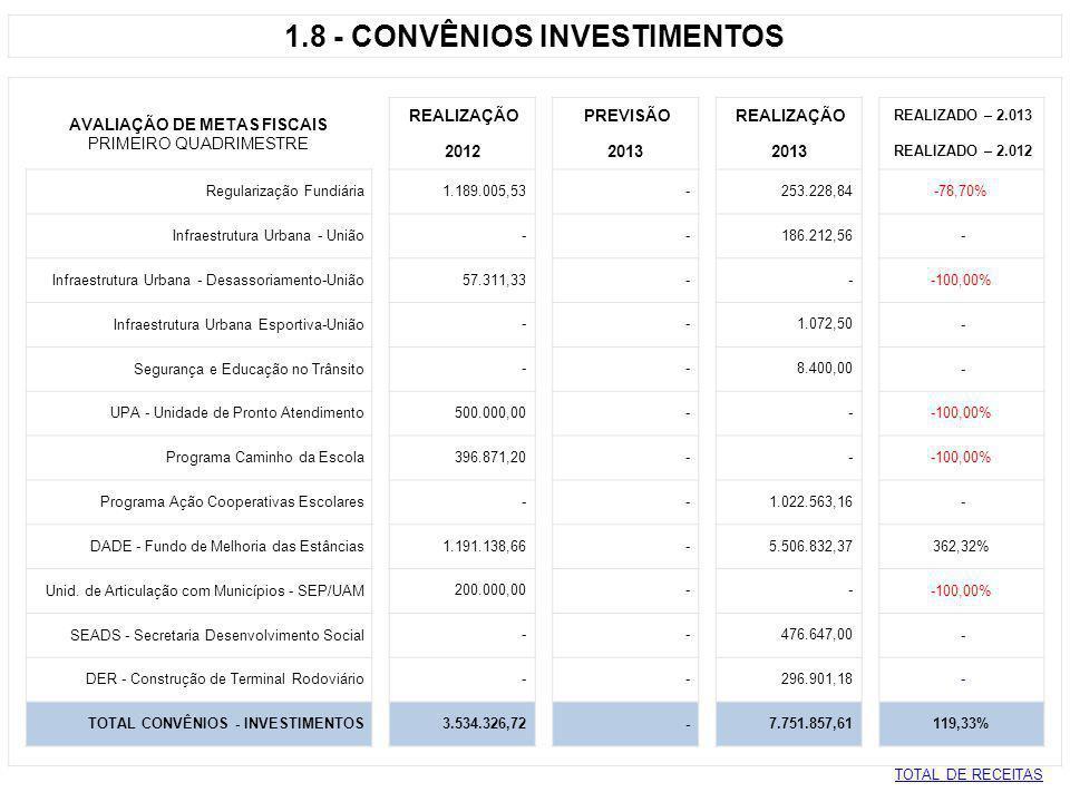 1.8 - CONVÊNIOS INVESTIMENTOS AVALIAÇÃO DE METAS FISCAIS