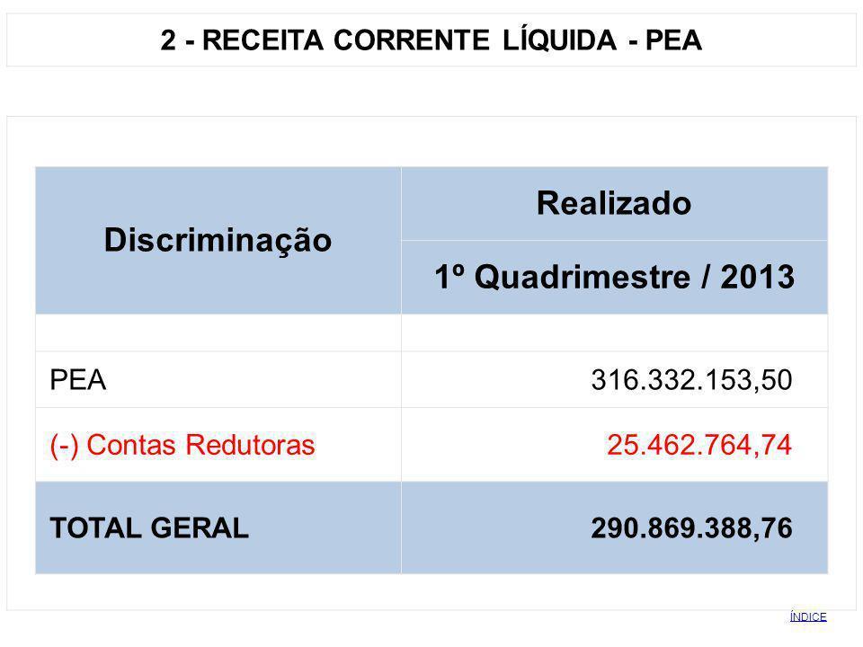 2 - RECEITA CORRENTE LÍQUIDA - PEA
