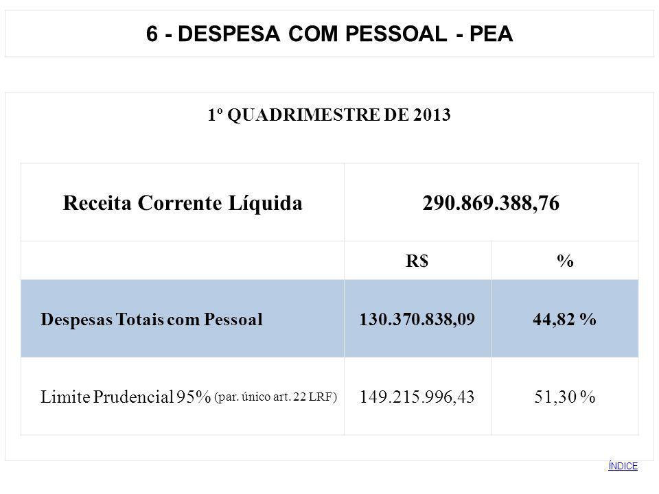 6 - DESPESA COM PESSOAL - PEA Receita Corrente Líquida