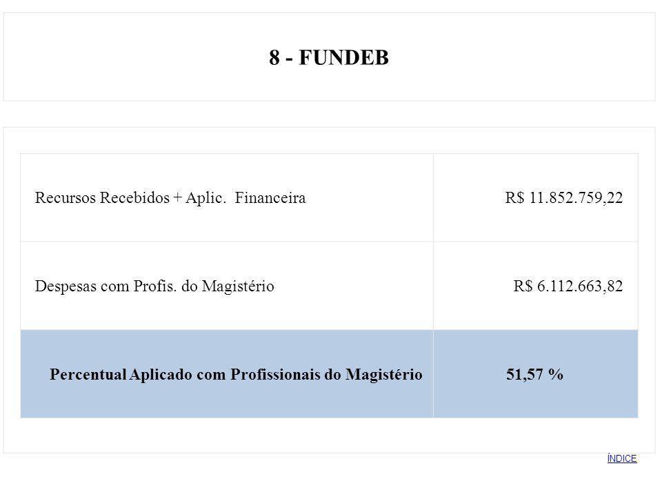 8 - FUNDEB Recursos Recebidos + Aplic. Financeira R$ 11.852.759,22