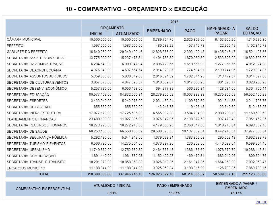 10 - COMPARATIVO - ORÇAMENTO x EXECUÇÃO EMPENHADO A PAGAR / EMPENHADO