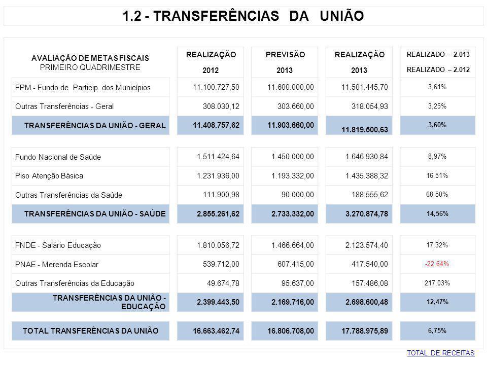 1.2 - TRANSFERÊNCIAS DA UNIÃO