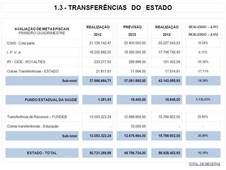 1.3 - TRANSFERÊNCIAS DO ESTADO AVALIAÇÃO DE METAS FISCAIS
