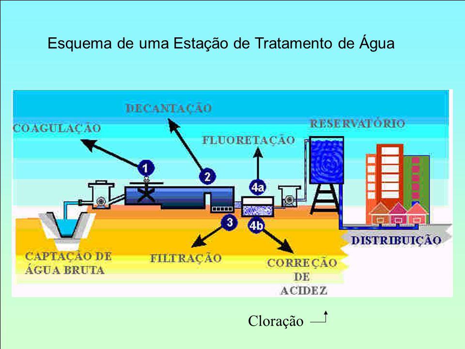 Esquema de uma Estação de Tratamento de Água