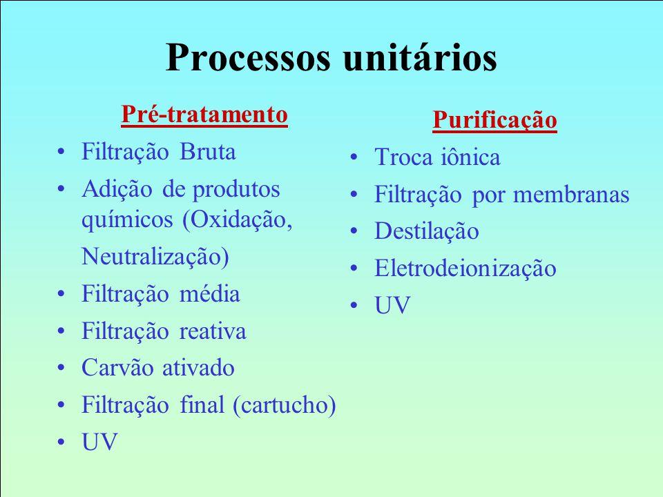 Processos unitários Pré-tratamento Purificação Filtração Bruta