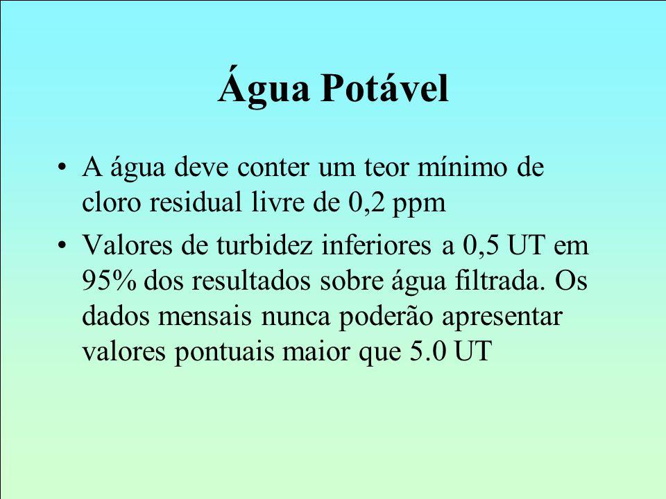 Água Potável A água deve conter um teor mínimo de cloro residual livre de 0,2 ppm.