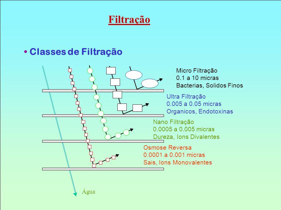 Filtração Classes de Filtração Micro Filtração 0.1 a 10 micras
