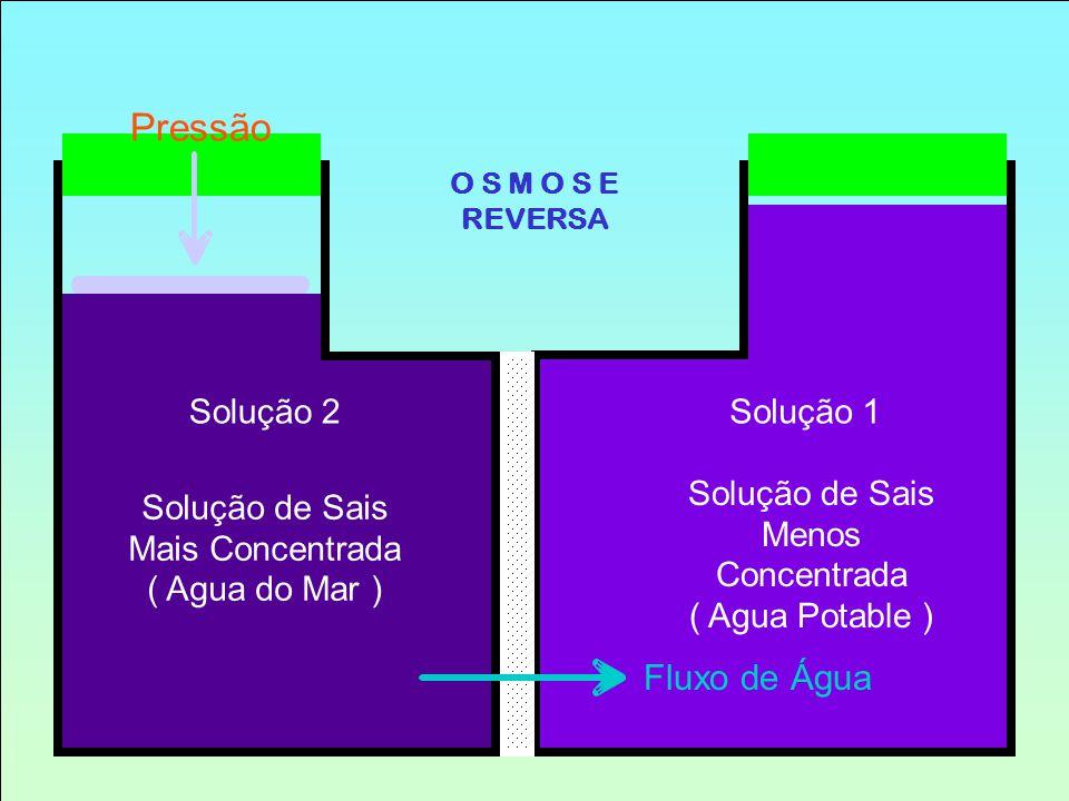 Pressão Fluxo de Água Solução 2 Solução 1