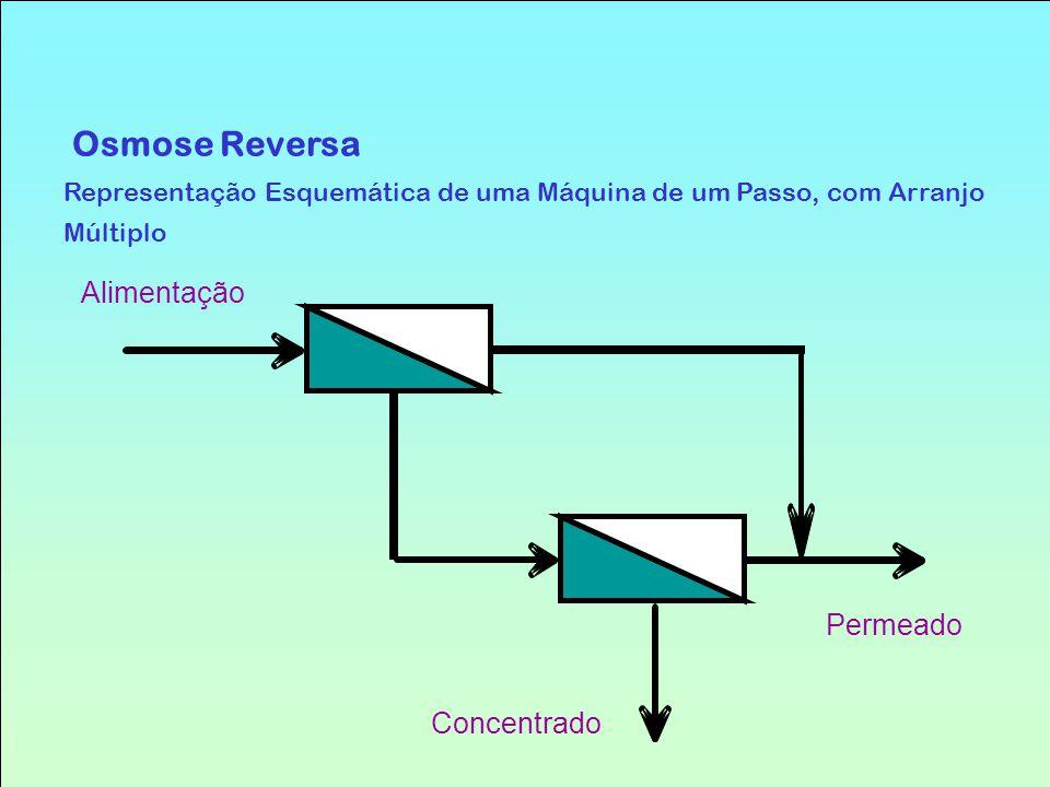 Osmose Reversa Representação Esquemática de uma Máquina de um Passo, com Arranjo Múltiplo