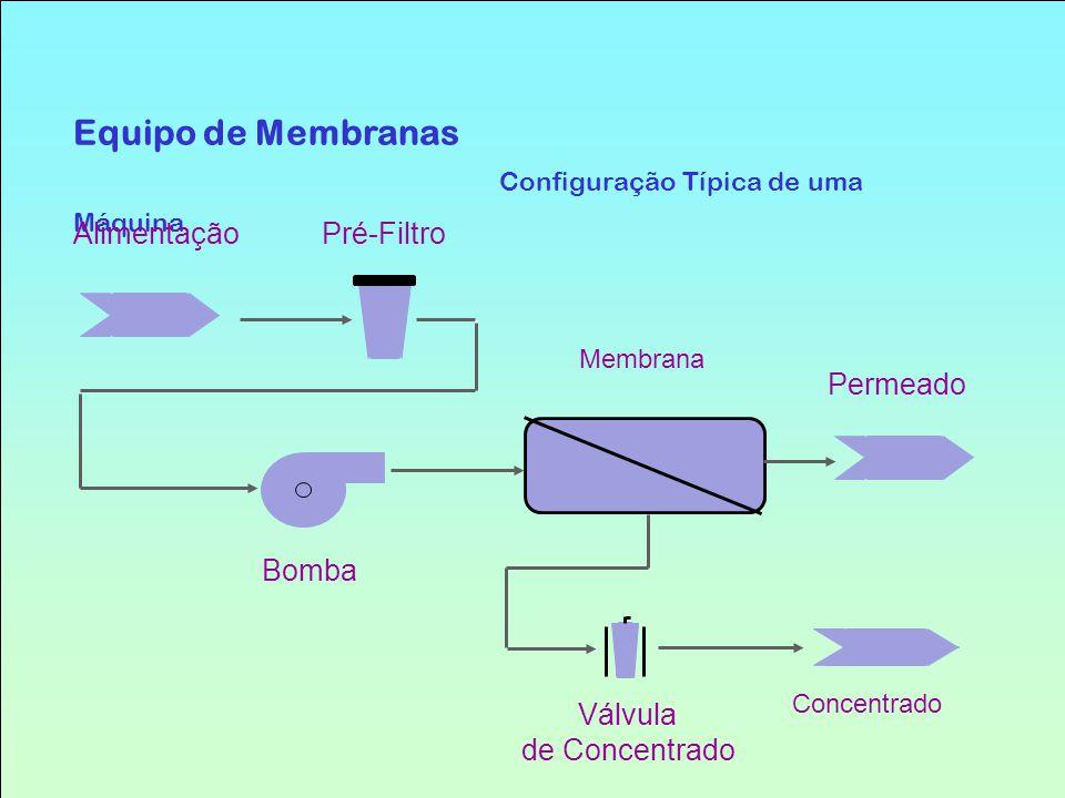 Equipo de Membranas Configuração Típica de uma Máquina