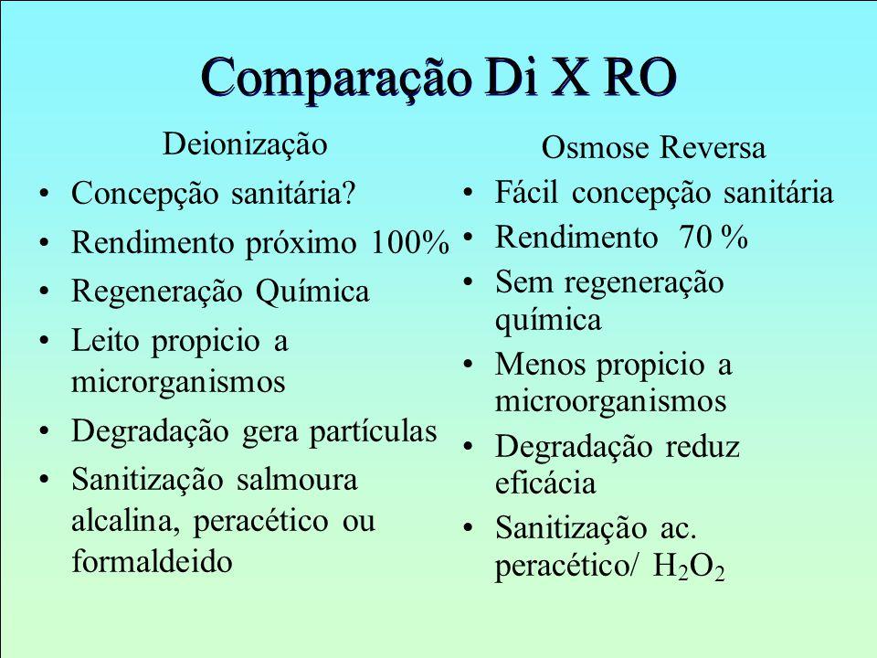 Comparação Di X RO Deionização Osmose Reversa Concepção sanitária