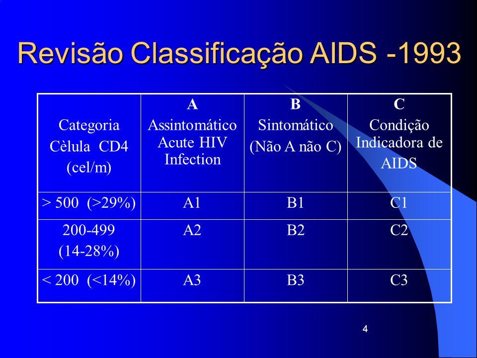 Revisão Classificação AIDS -1993