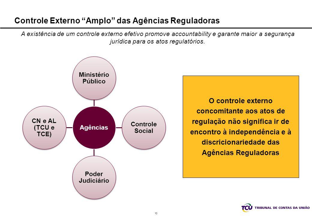 Controle Externo Amplo das Agências Reguladoras