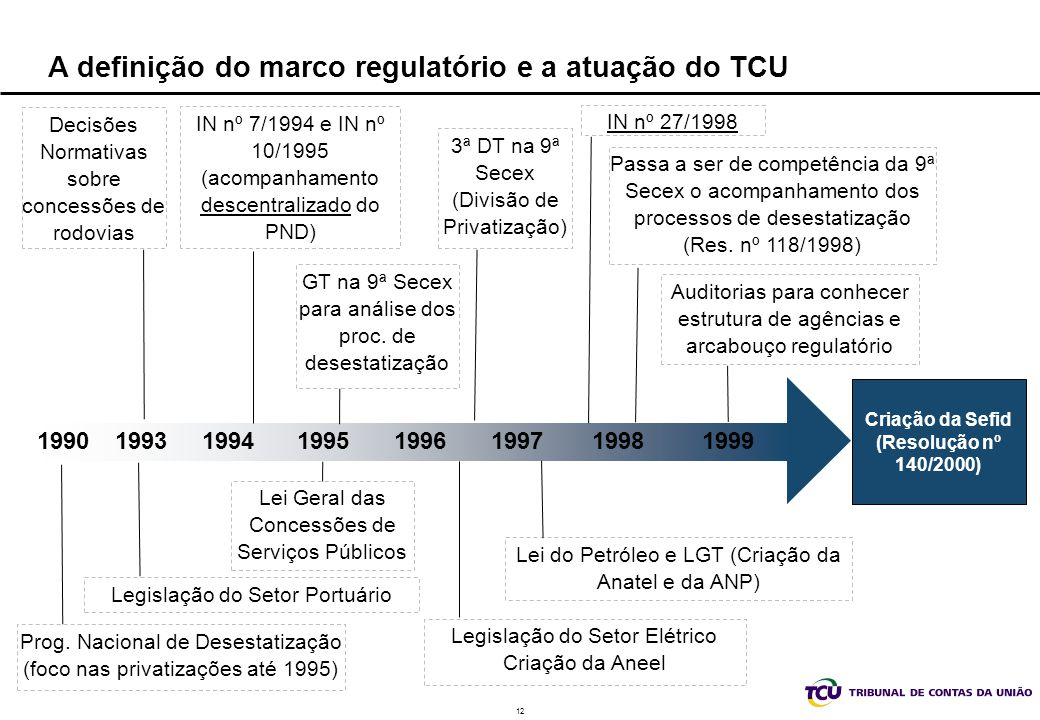 A definição do marco regulatório e a atuação do TCU