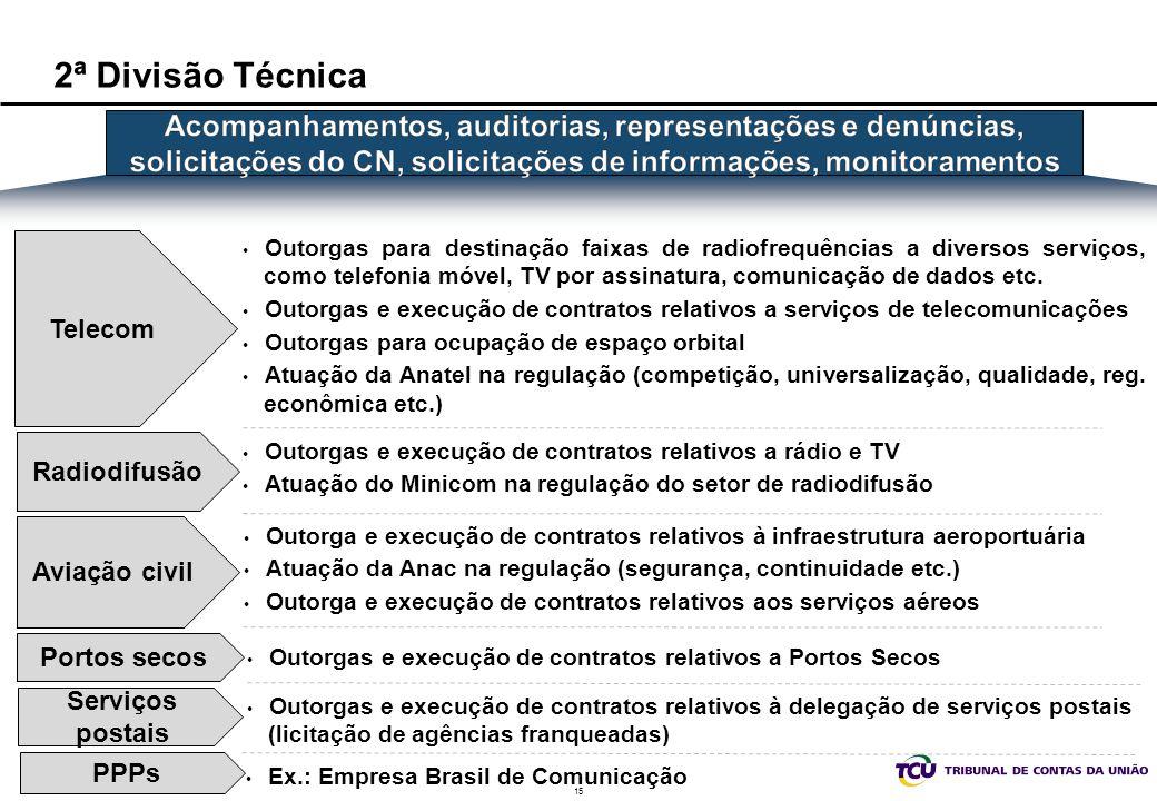 2ª Divisão Técnica Acompanhamentos, auditorias, representações e denúncias, solicitações do CN, solicitações de informações, monitoramentos.