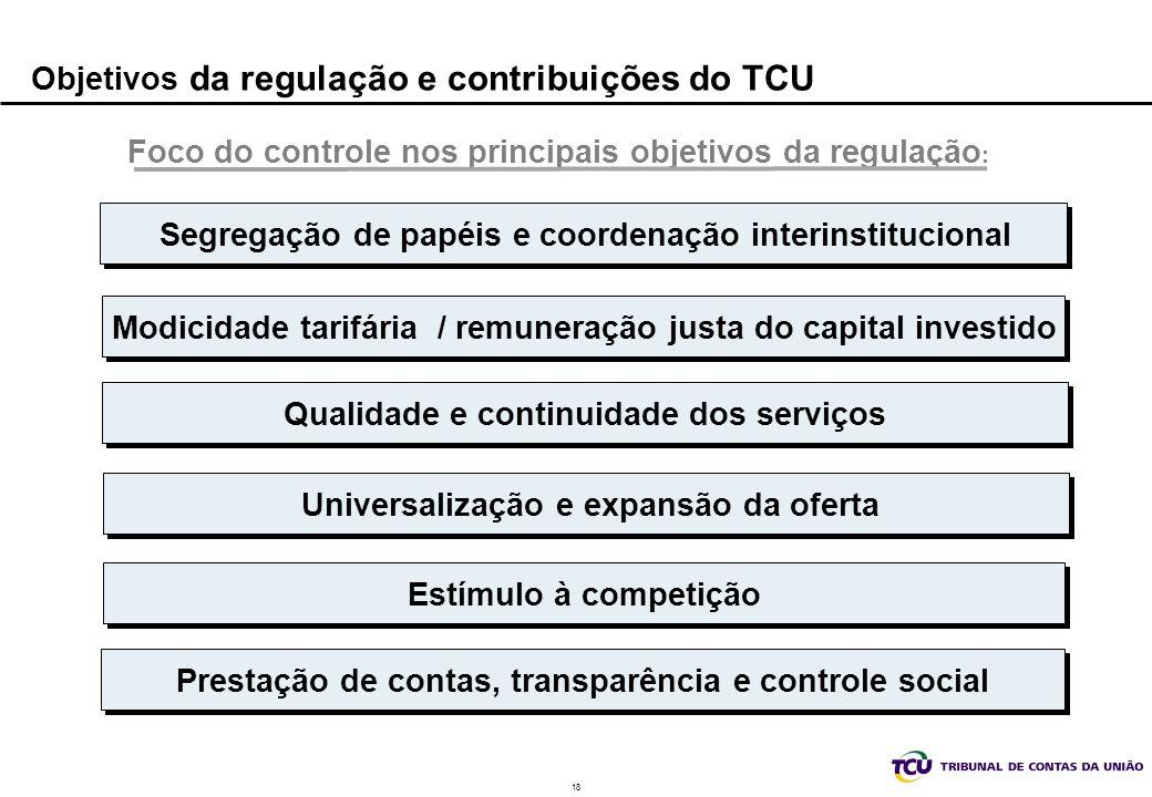 Objetivos da regulação e contribuições do TCU