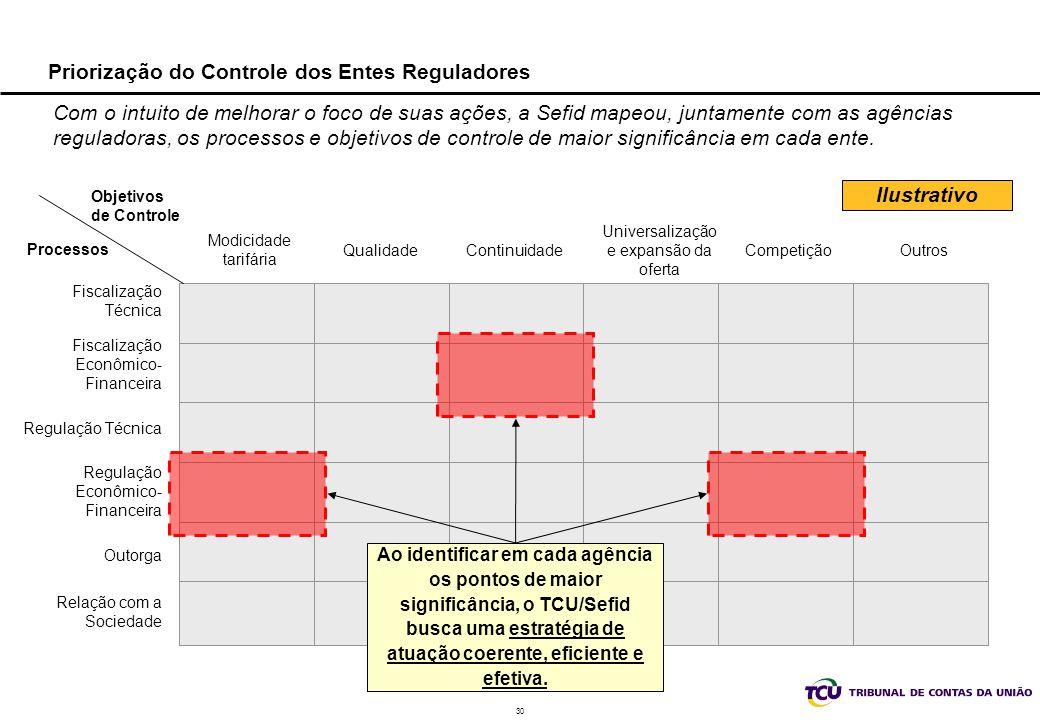 Priorização do Controle dos Entes Reguladores