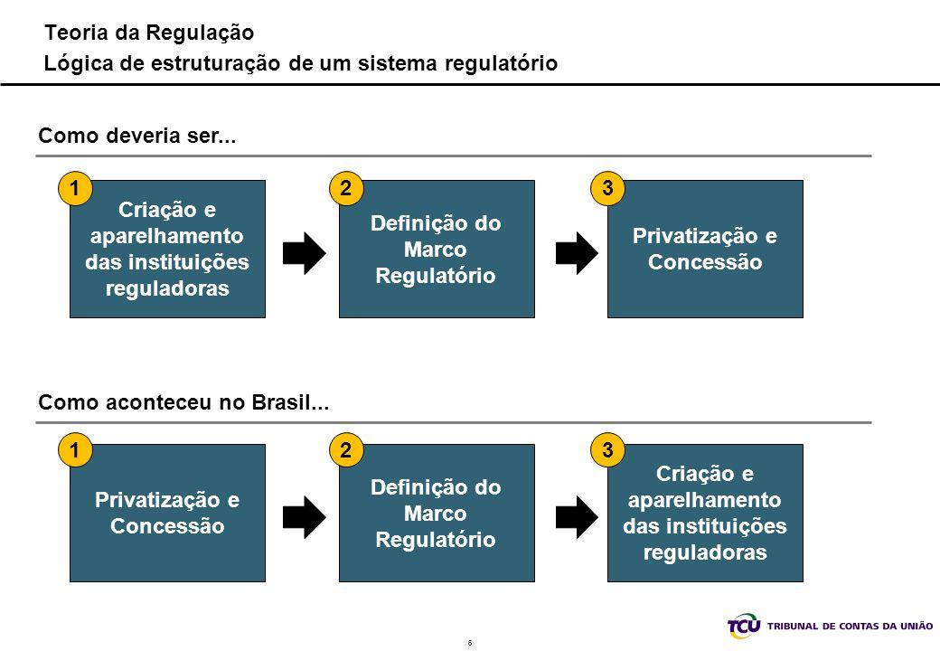 Teoria da Regulação Lógica de estruturação de um sistema regulatório