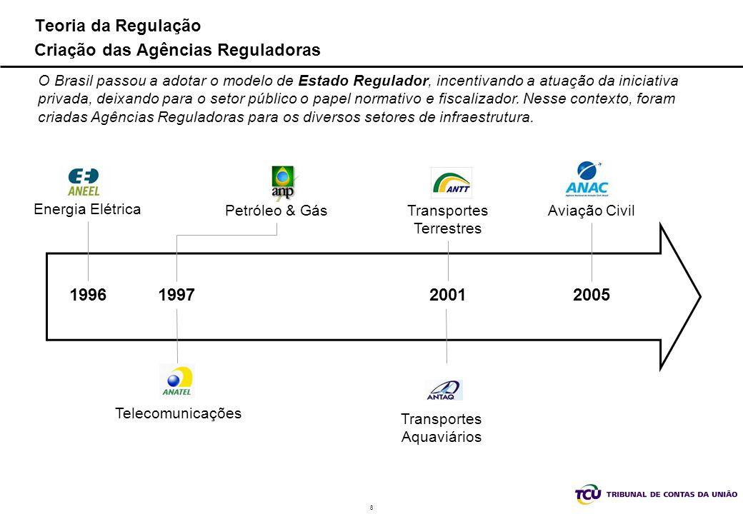 Teoria da Regulação Criação das Agências Reguladoras