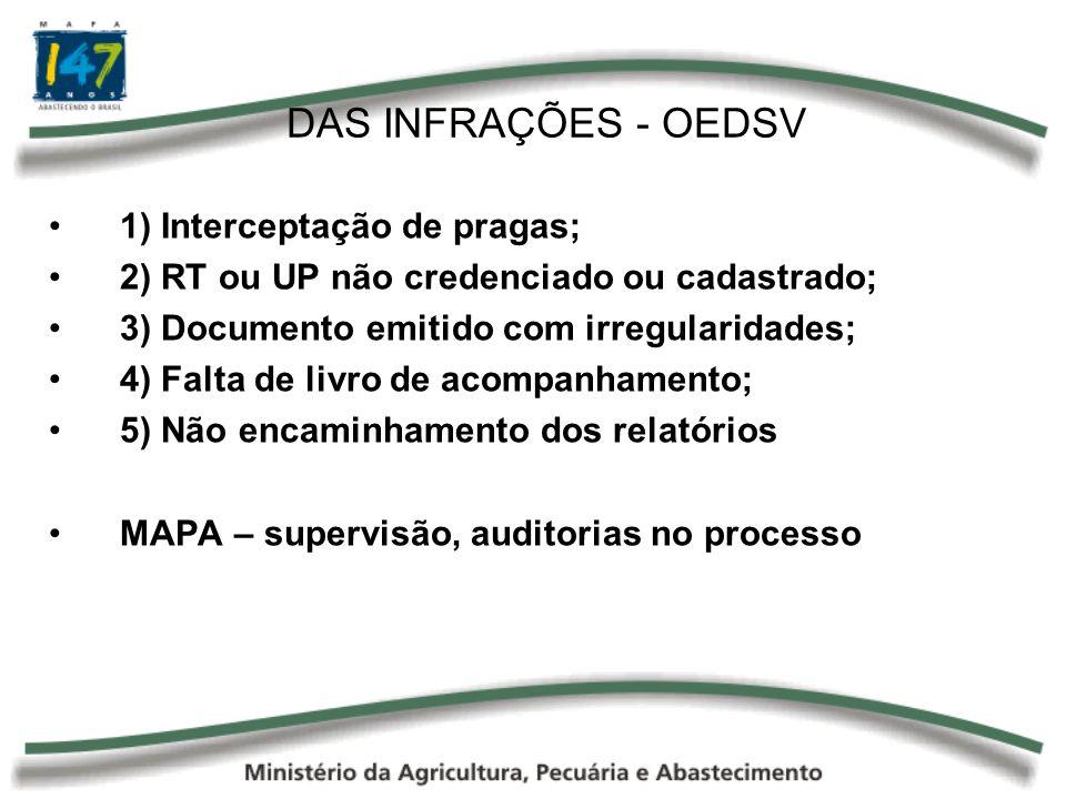 DAS INFRAÇÕES - OEDSV 1) Interceptação de pragas;
