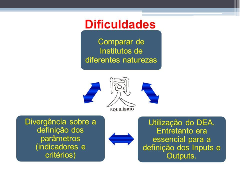 Dificuldades Comparar de Institutos de diferentes naturezas. Utilização do DEA. Entretanto era essencial para a definição dos Inputs e Outputs.