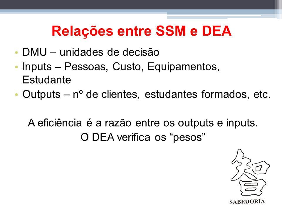 Relações entre SSM e DEA