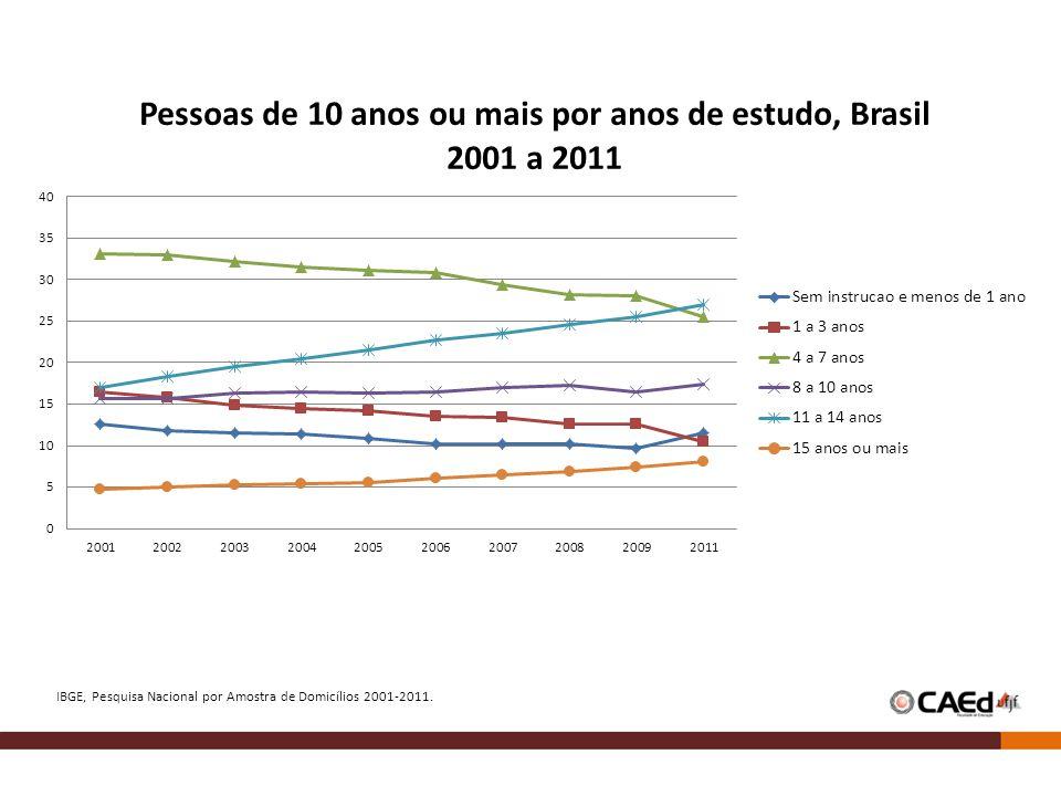 IBGE, Pesquisa Nacional por Amostra de Domicílios 2001-2011.