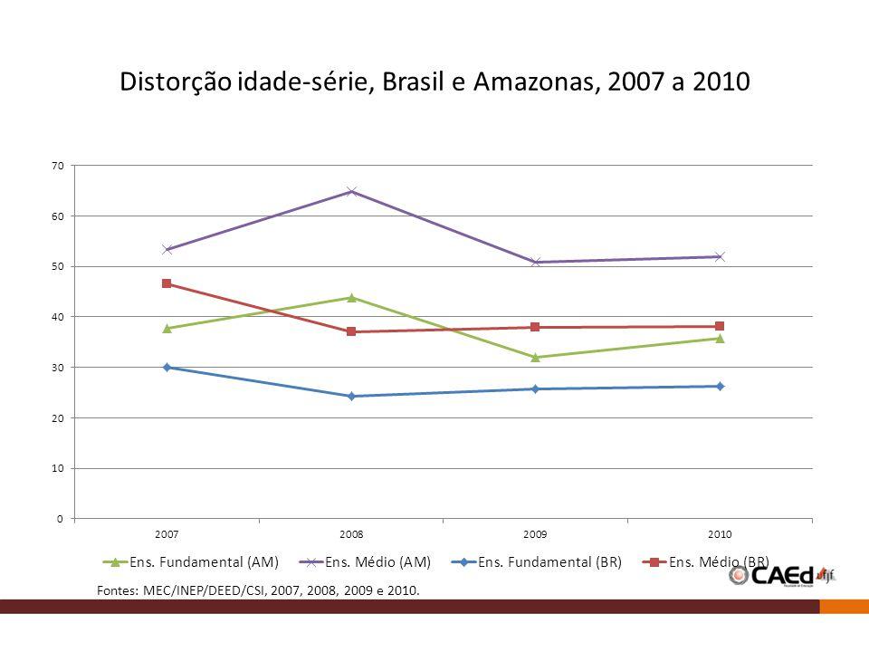 Distorção idade-série, Brasil e Amazonas, 2007 a 2010