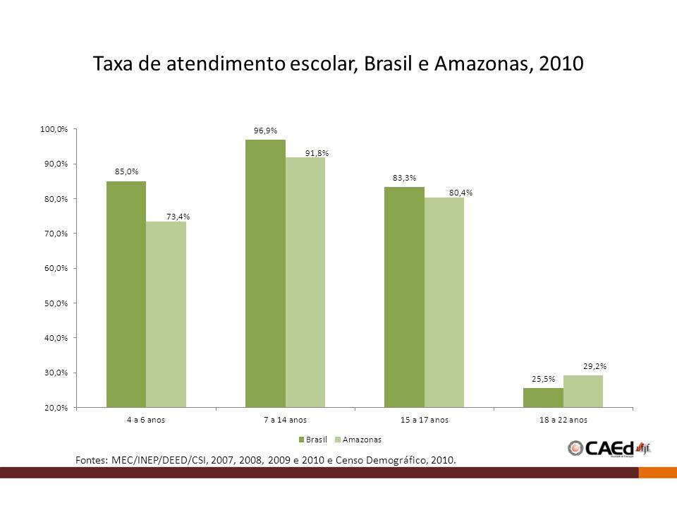 Taxa de atendimento escolar, Brasil e Amazonas, 2010