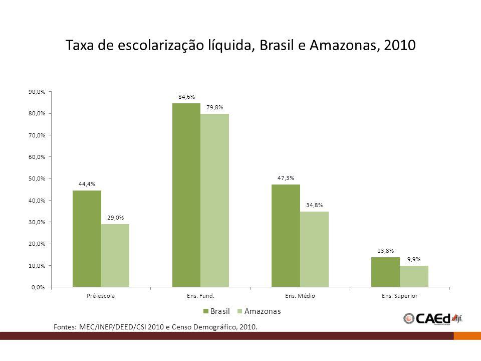 Taxa de escolarização líquida, Brasil e Amazonas, 2010