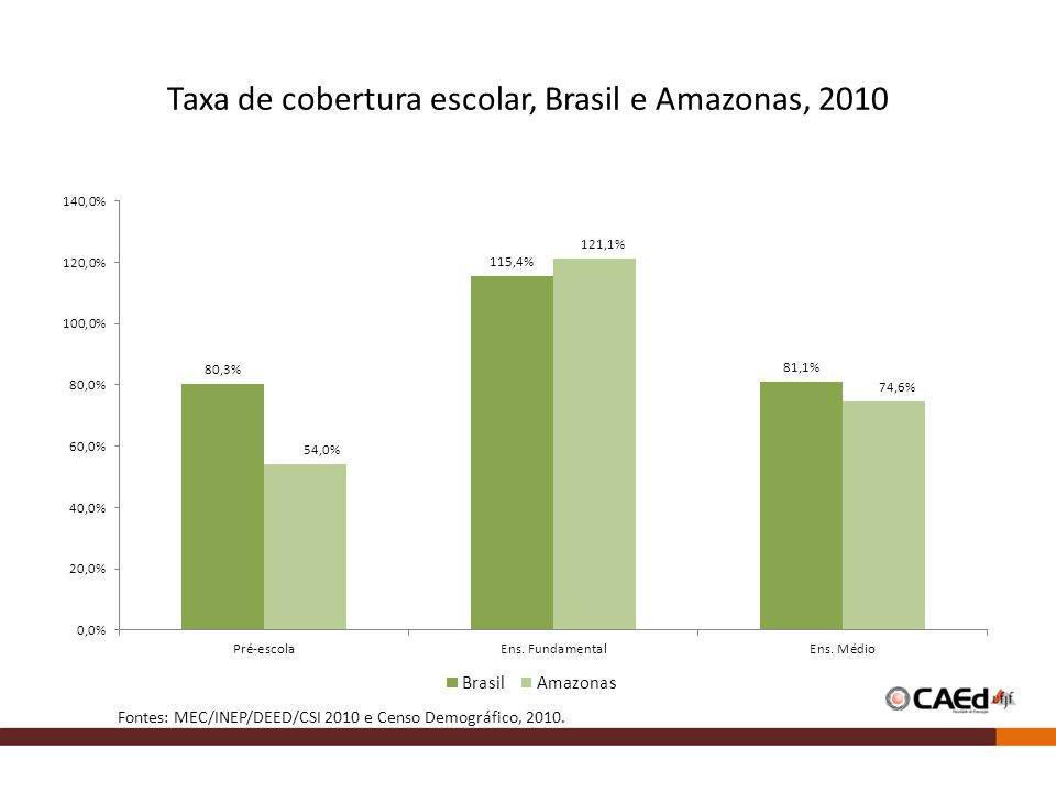 Taxa de cobertura escolar, Brasil e Amazonas, 2010