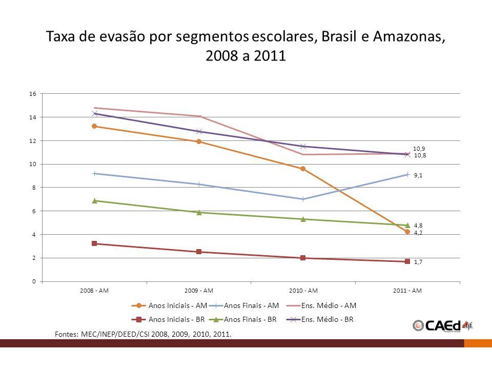 Taxa de evasão por segmentos escolares, Brasil e Amazonas, 2008 a 2011